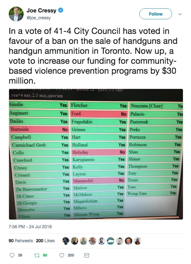 Toronto City Council Votes to Ban Handguns, Ammo